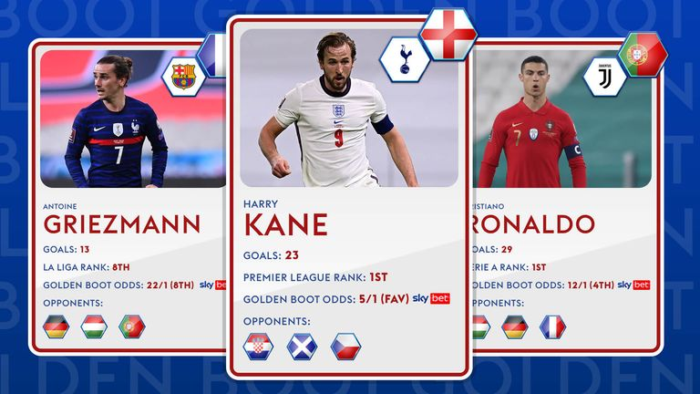 Who will you be backing for the Euro 2020 Golden Boot?