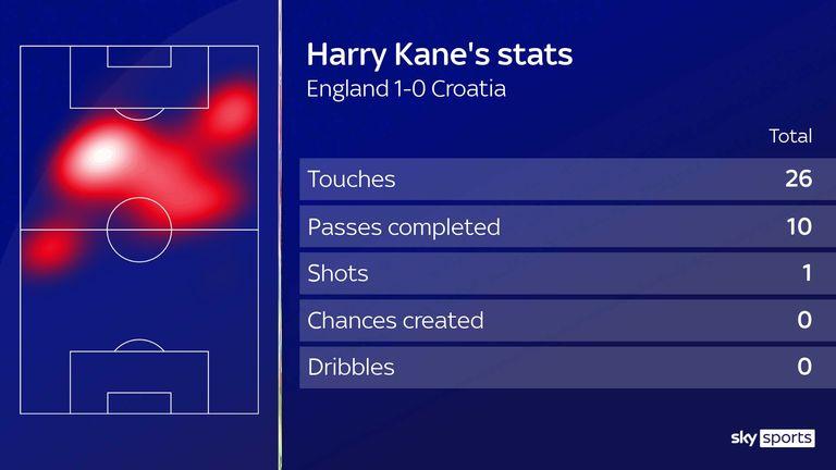 Harry Kane's stats for England against Croatia