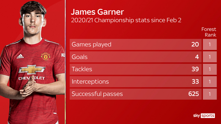 James Garner had a big impact at Forest after his debut on February 2