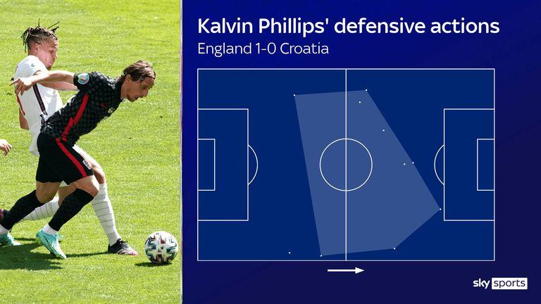 Kalvin Phillips '  actions défensives de l'Angleterre contre la Croatie