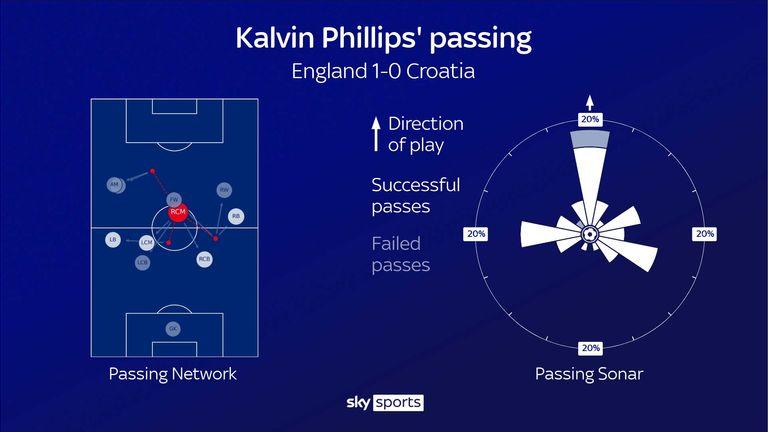 Kalvin Phillips '  passe pour l'Angleterre contre la Croatie