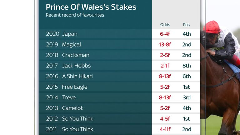 Prince of Wales's Stakes previous winners