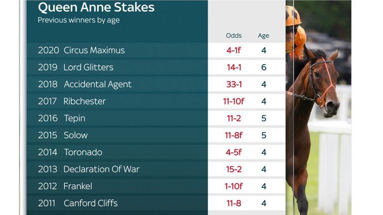 Queen Anne Stakes previous winner