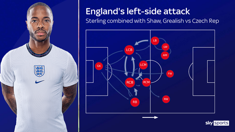 England's pass map and average positions show how they tried to attack down the left side via Raheem Sterling (LW)