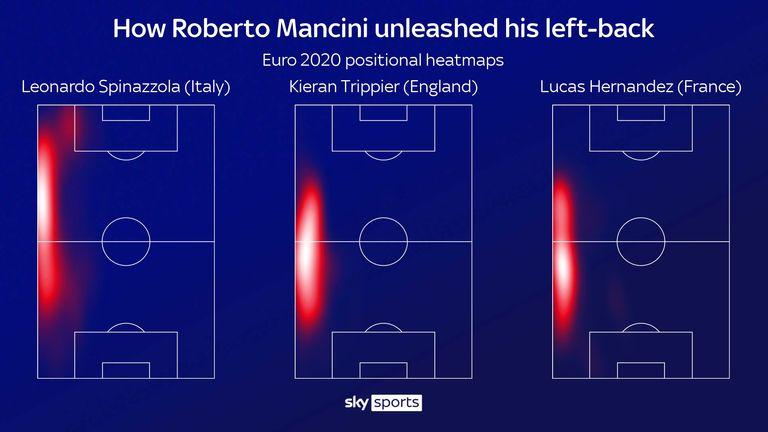 Leonardo Spinazzola ha svolto uno straordinario ruolo offensivo per l'Italia come terzino sinistro a Euro 2020