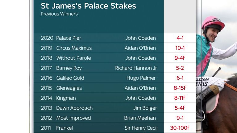 St James's Palace Stakes previous winners