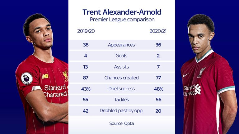 Trent Alexander-Arnold's Premier League stats from 2020/21 compared with 2019/20