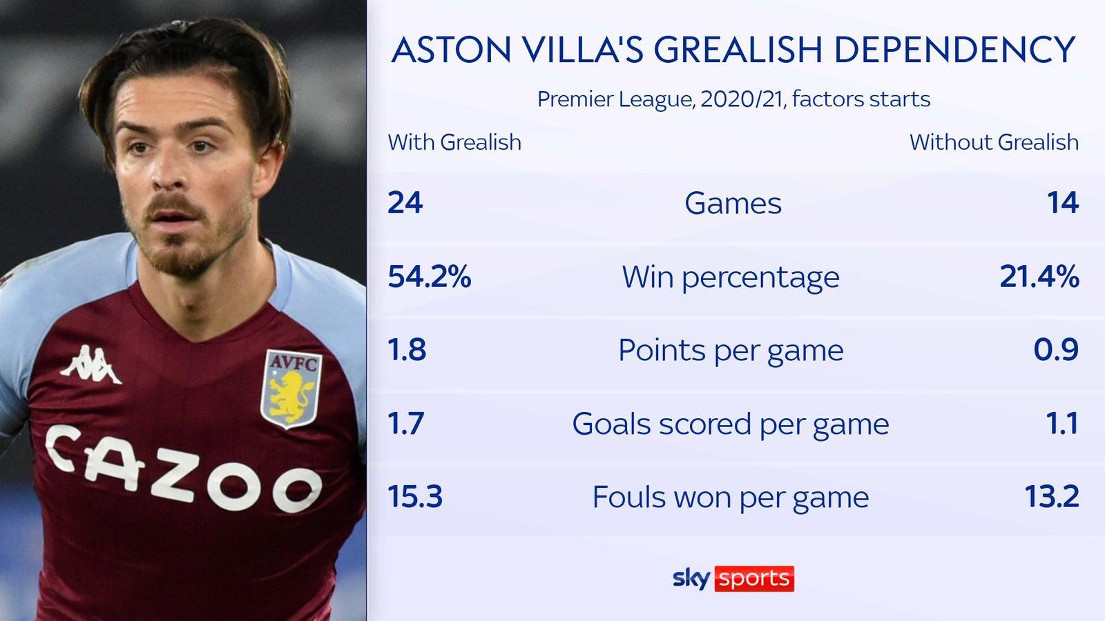 Aston Villa s/bez Jacka Grealish v sezóně 2021/2022 v Premier League