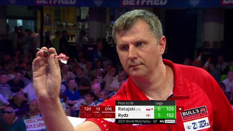 Ratajski comfortably hit a 105 checkout in the quarter-final of the World Matchplay
