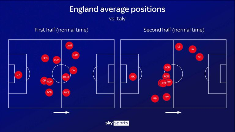 Only three England players averaged in Italy's half during the second half of normal time, as England looked to protect the right flank and push forward down the left