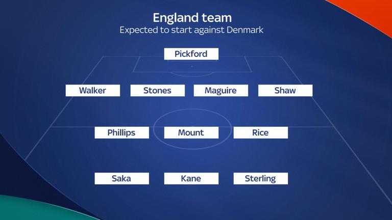 England team expected to start against Denmark