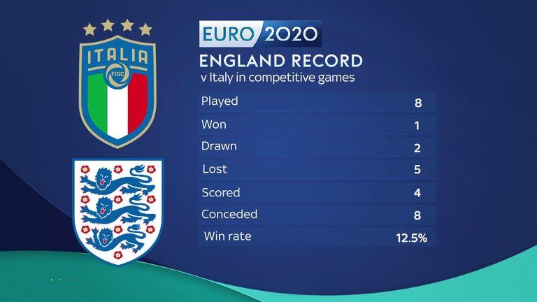 El récord de Inglaterra contra Italia