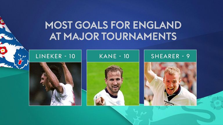 Harry Kane is closing in on Gary Lineker's record