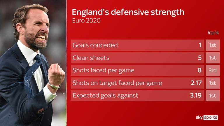 England have the best defensive record at Euro 2020