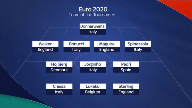 Squadra UEFA Euro 2020