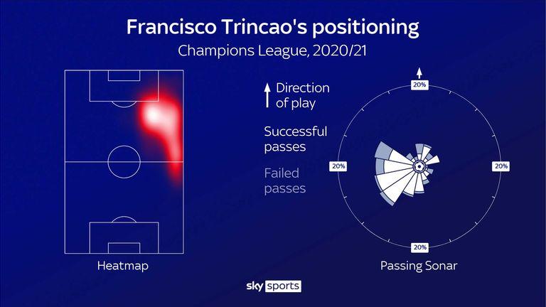 Francisco Trincao's stats for Barcelona in the 2020/21 Champions League season