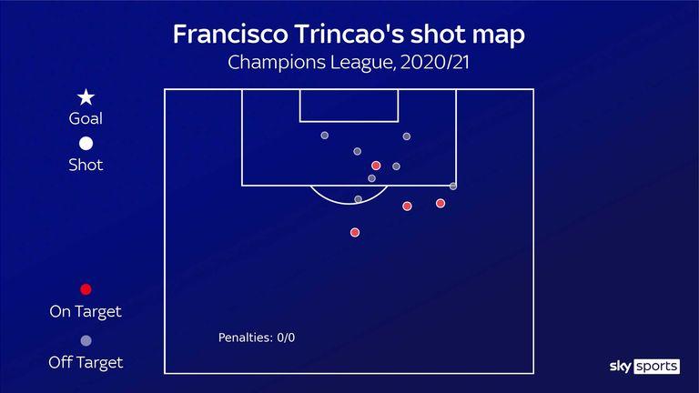 Carta de Francisco Trincao pelo Barcelona na temporada 2020/21 da Liga dos Campeões