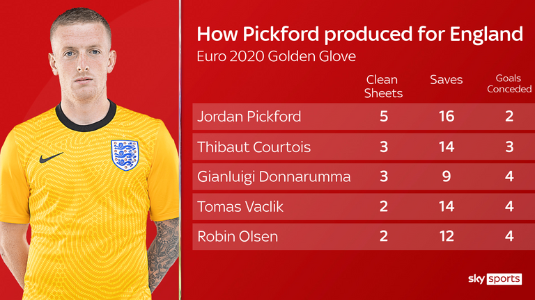Pickford kept the most clean sheets at Euro 2020