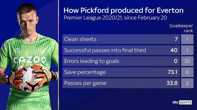 Pickford's form has improved since the Anfield derby