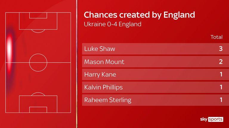El papel de Luke Shaw en la victoria de Inglaterra sobre Ucrania en la Eurocopa 2020