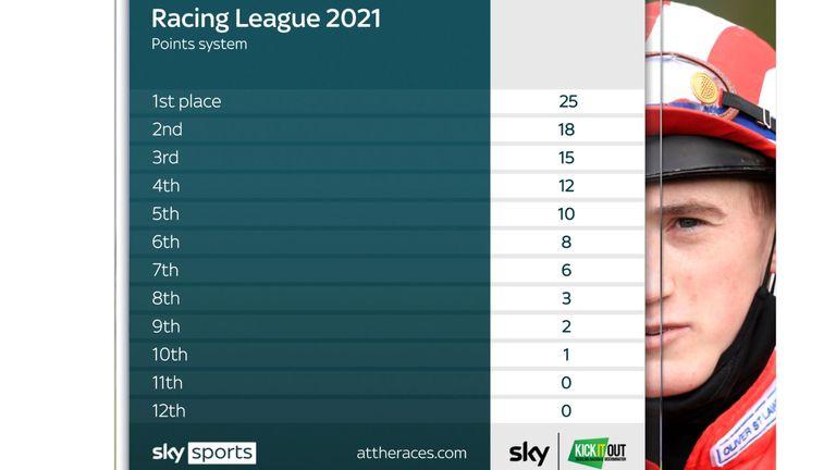 Racing League points