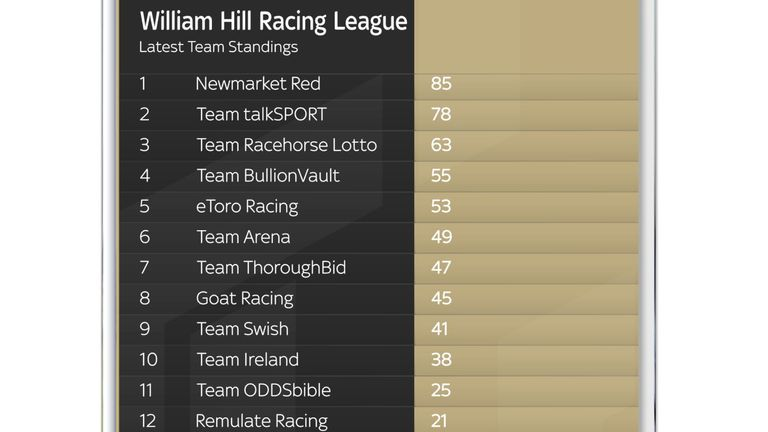 Racing League standings after week one at Newcastle