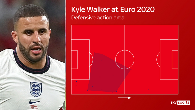 Kyle Walker has been key right back and at centre-back