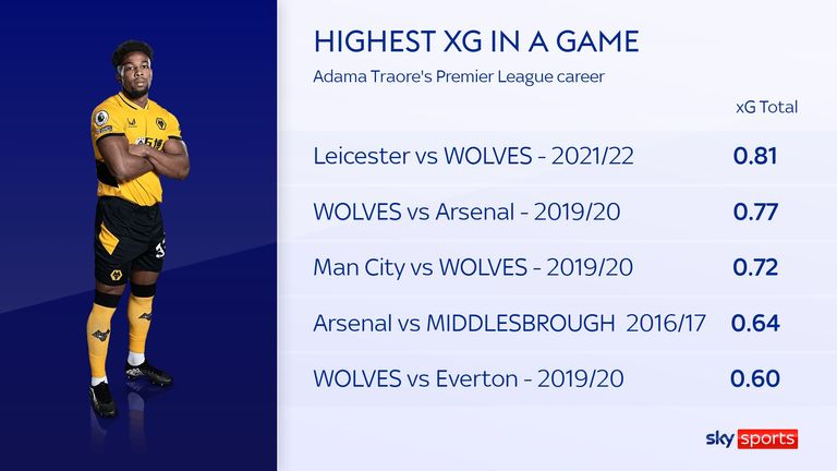 Adama Traore registered his highest expected goals figure in Wolves' defeat to Leicester