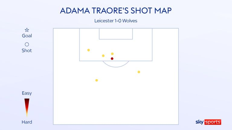 Adama Traore's shot map from Wolves' defeat to Leicester City in the Premier League game at the King Power Stadium  on the opening weekend