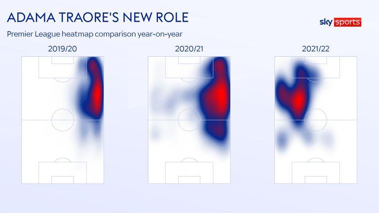 Adama Traore's heatmap evolution for Wolves