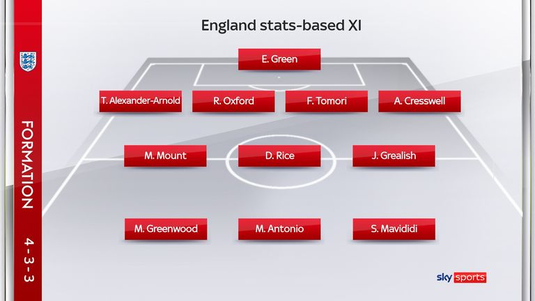 Statistics suggest it would be England's most explosive XI, based on 2021/22 opener in Europe's top five leagues