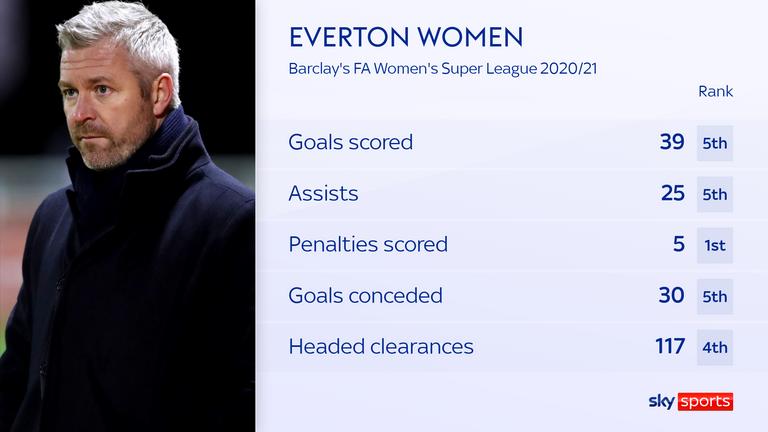 Donne dell'Everton