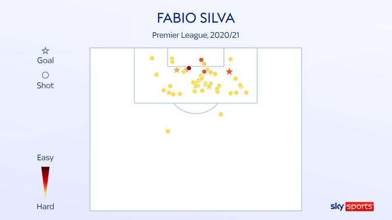 Fabio Silva's shot map for Wolves in the 2020/21 Premier League season