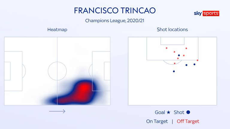 Francisco Trincao's positioning for Barcelona in the 2020/21 Champions League