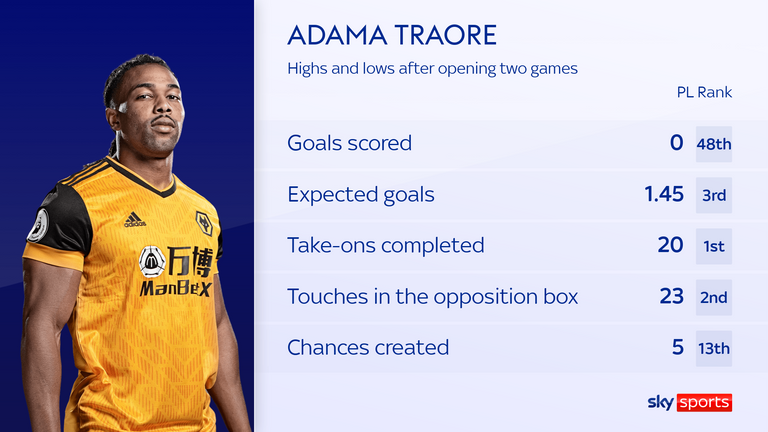 Adama Traore has done everything but score as part of  Wolves' attacking output so far this season