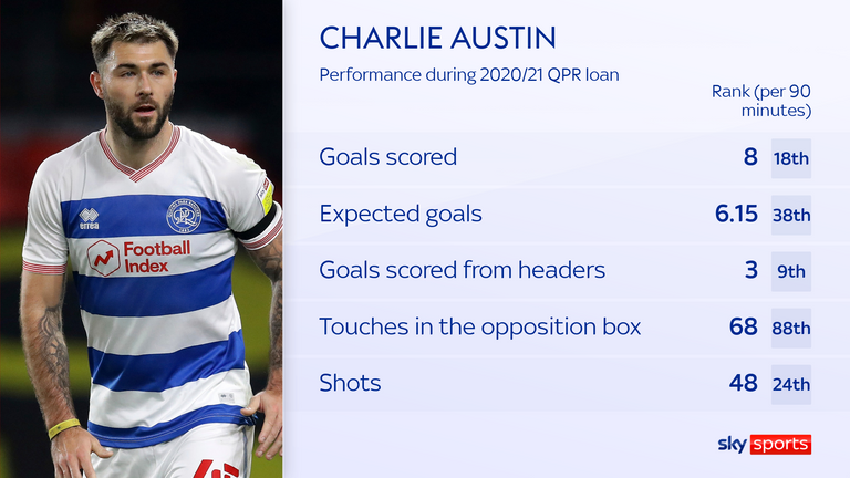 Charlie Austin scored eight goals from an xG of just 6.15 during his loan spell at QPR last season
