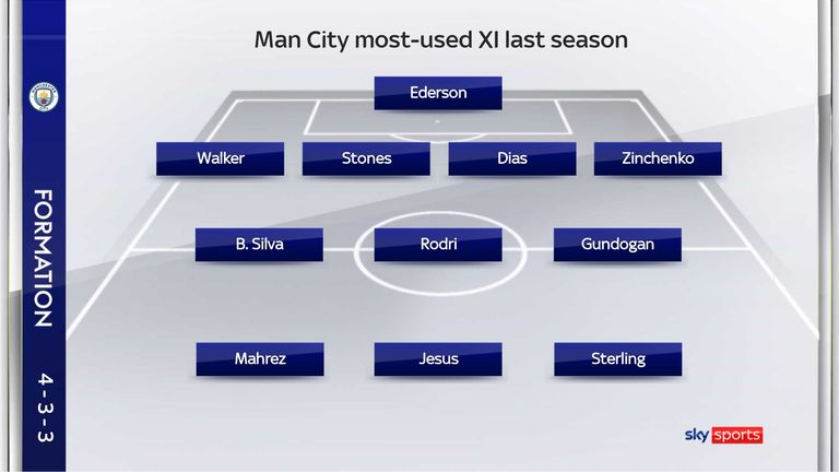 Kevin De Bruyne didn't feature in Man City's most-used XI last season due to missing a third of the season through injury