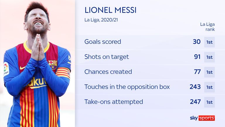 Lionel Messi topped La Liga for most key attacking stats last season and had more shots on target and dribbles than any other player in Europe's top five leagues