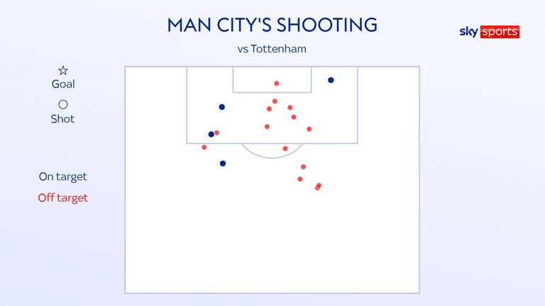 Man City's shot map against Tottenham in their 1-0 Premier League defeat