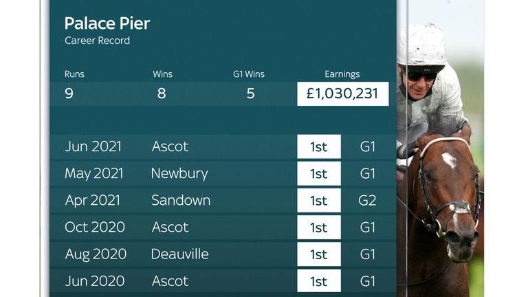 Palace Pier career record