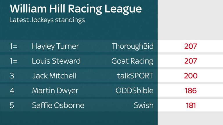 Racing League jockey standings after round five at Lingfield