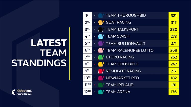 Racing League standings after round five at Lingfield