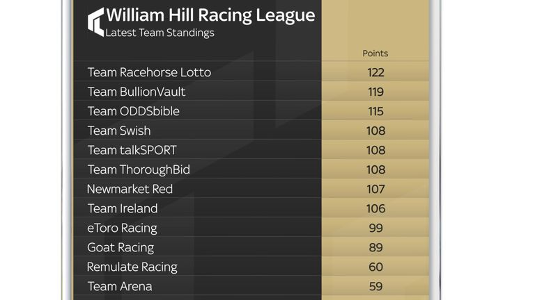 Racing League team standings after week two at Doncaster