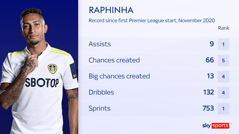 Raphinha leads the division for sprints since November 2020 – made 85 more than any other player