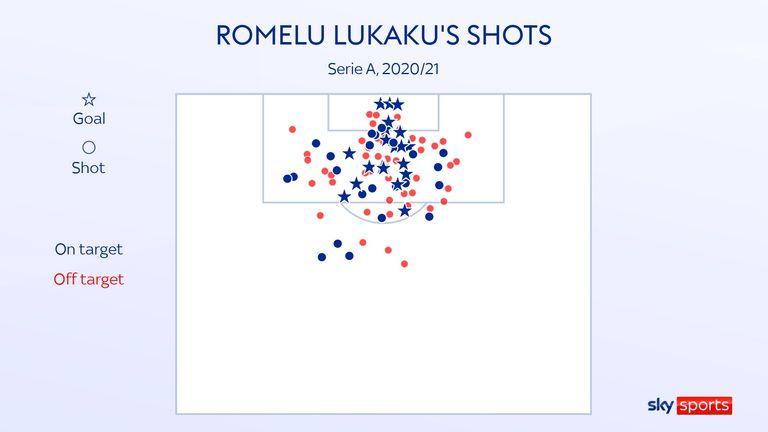 Romelu Lukaku's shot map for Inter in the 2020/21 Serie A season