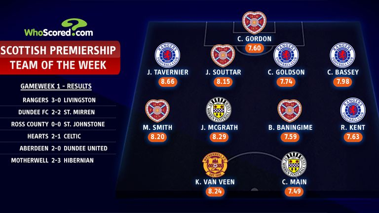 Scottish Premiership Team of the Week - Match day one