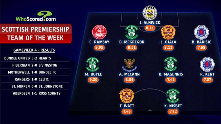 Scottish Premiership Team of the Week - Matchday four