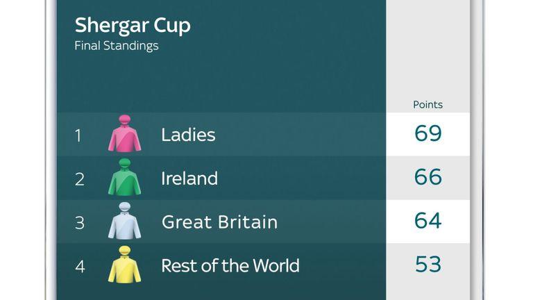 Shergar Cup 2021 final standings