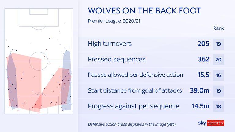 Wolves' pressing stats for the 2020/21 Premier League season