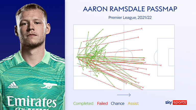 Aaron Ramsdale has offered short and long-distance distribution